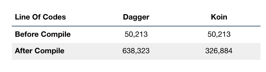 Koin vs Dagger